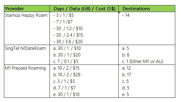 singapore prepaid roaming comparison